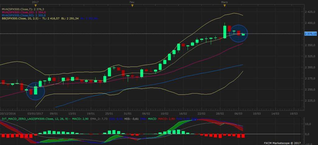 Analyse technique SP500 en trading