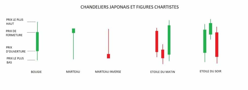 Analyse des chandeliers japonais en trading