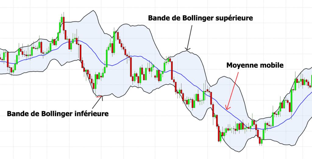 Analyse en trading avec les bandes de Bollinger