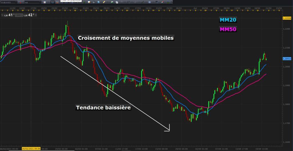 Croisement de moyenne mobiles sur EUR/USD