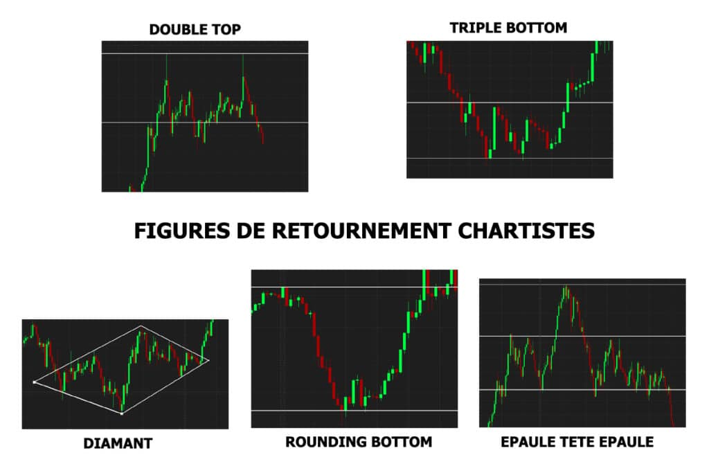 Figures de retournement chartistes