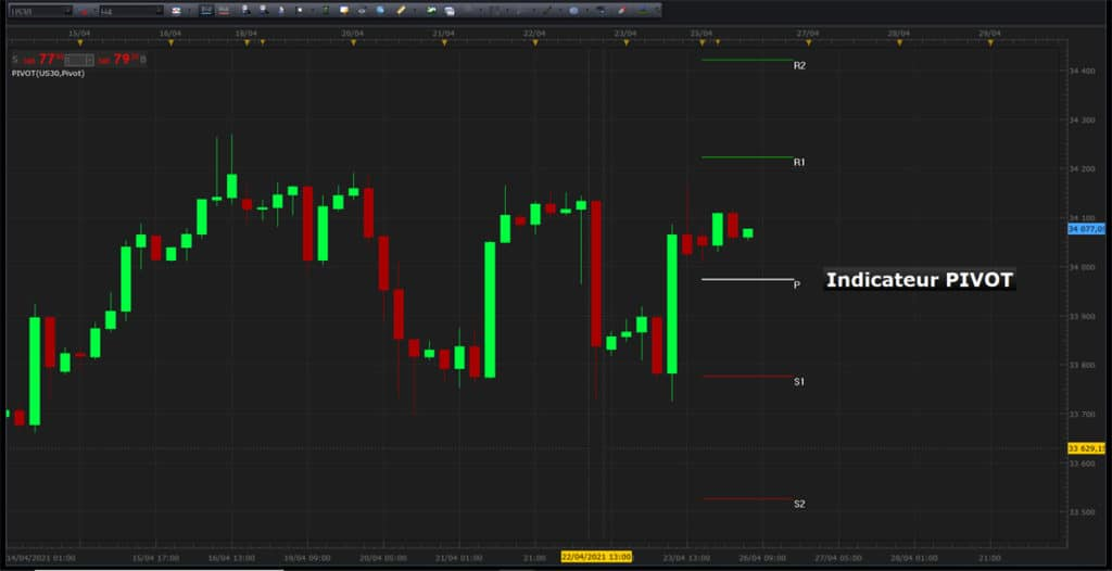 Indicateur point pivot en trading