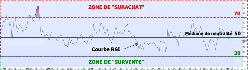 Analyse en trading avec le RSI