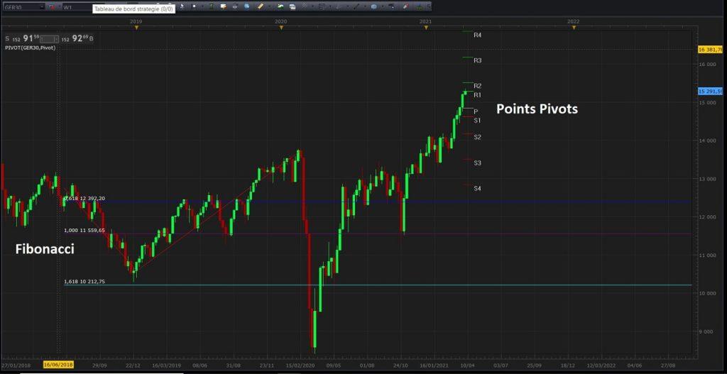 Indicateurs boursiers de supports et résistances