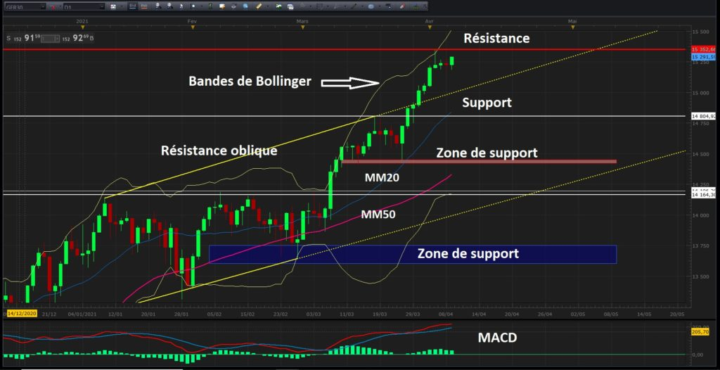 Analyse technique pour le day-trading