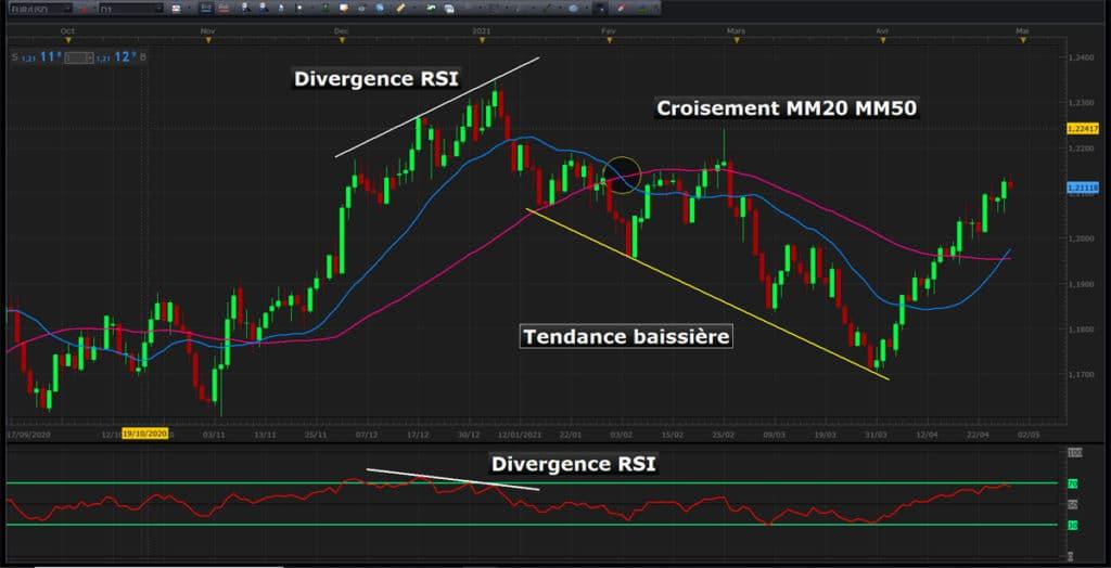 Indicateurs techniques de retournement de tendance en trading