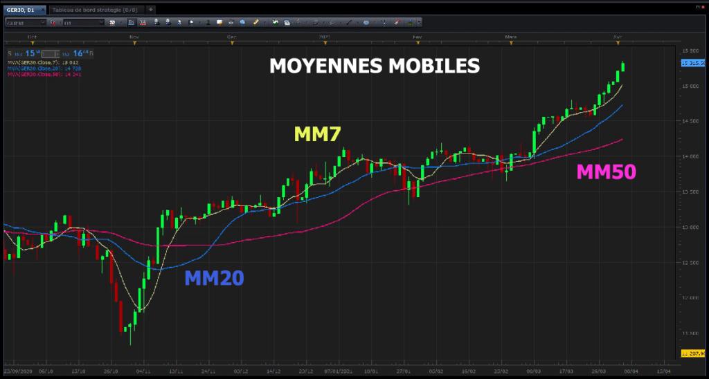 Analyser en trading avec les moyennes mobiles