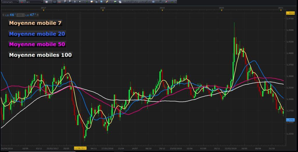 Comprendre les moyennes mobiles en trading