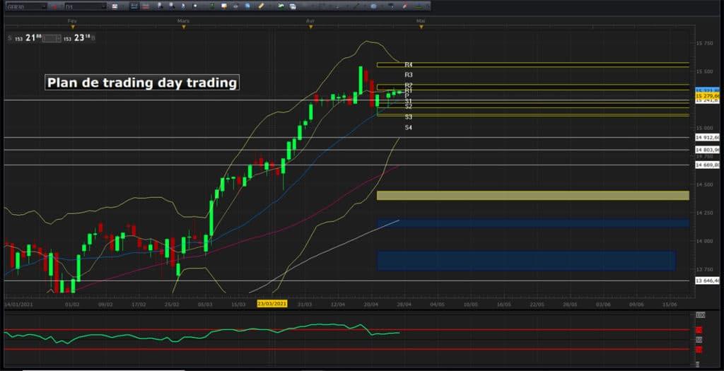 Stratégie de day trading