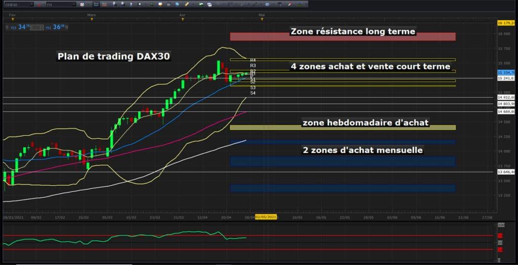 Stratégie de day trading sur le Dax