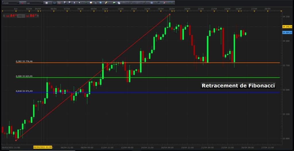 Utiliser les retracements de Fibonacci en trading