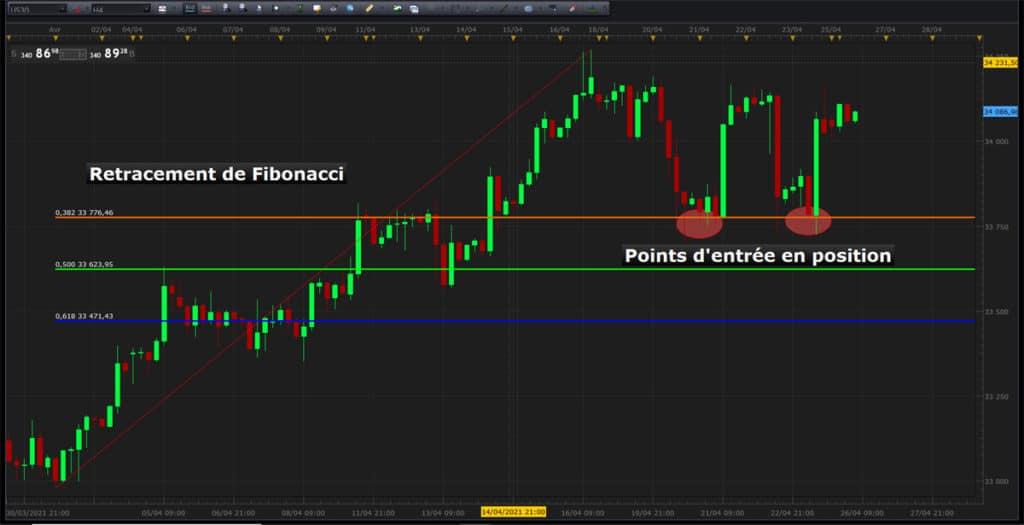 Plan de trading retracements de Fibonacci