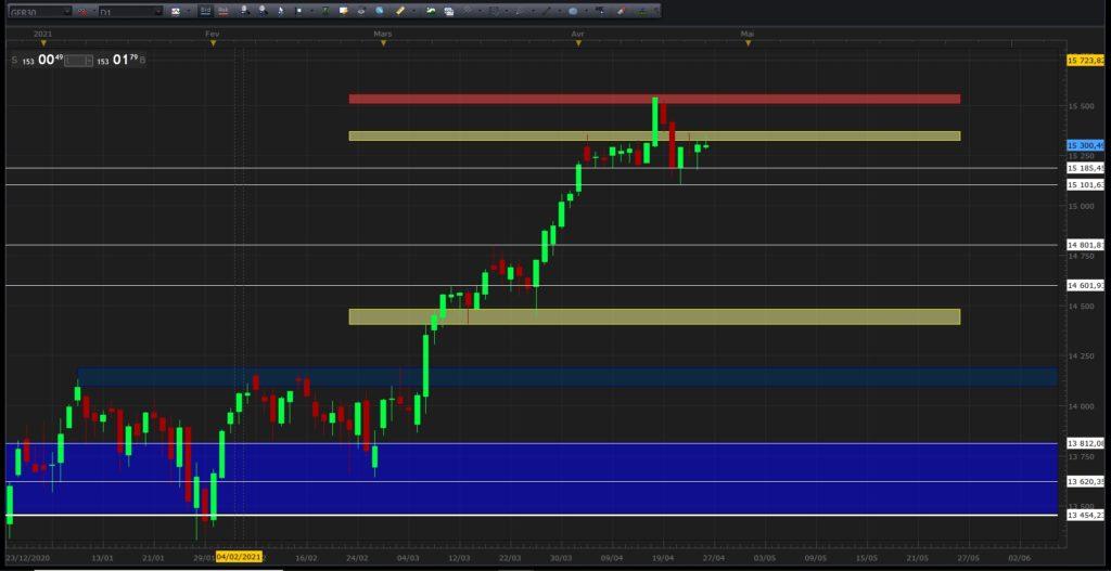 les zones de supports et de résistances en trading