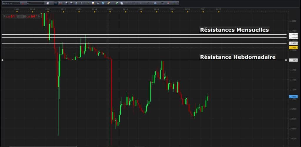 La résistance en bourse